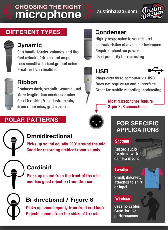 infographic how to choose the right microphone